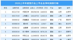 2020上半年建筑行业上市企业净利润排行榜(附榜单)