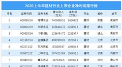 2020上半年基础建材行业上市企业净利润排行榜(附榜单)