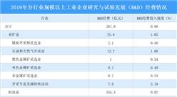 2019年四川省科技经费投入871.0亿 投入强度稳步提升(图)