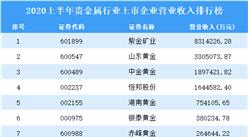 2020上半年贵金属行业上市企业营业收入排行榜TOP10