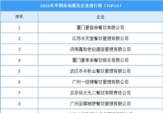 2020年中国休闲餐饮企业排行榜(TOP10)