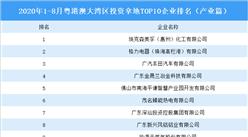 产业地产投资情报:2020年1-8月粤港澳大湾区投资拿地前十企业排行榜(产业篇)