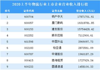2020上半年物流行业上市企业营业收入排行榜