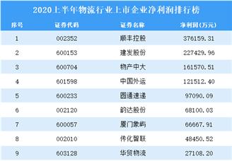 2020上半年物流行业上市企业净利润排行榜