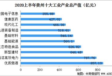 2020上半年贵州十大工业产业发展现状分析:十大工业总产值超5500亿元(图)