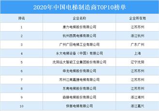 2020年中国电梯制造商TOP10排行榜