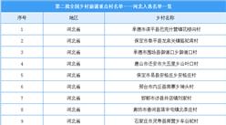 第二批全国乡村旅游重点村名单出炉:河北共24个乡村入选(附图表)
