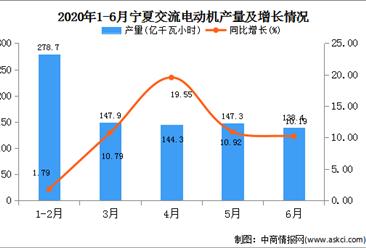 2020年1-6月宁夏发电量产量为858.60亿千瓦小时  同比增长8.99%