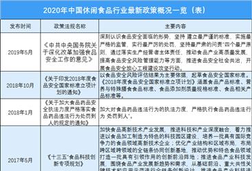 2020年中国休闲食品行业最新政策概况一览(表)