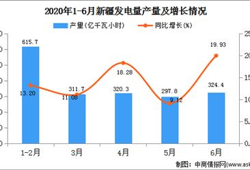 2020年1-6月新疆发电量产量为1895.70亿千瓦小时  同比增长13.97%