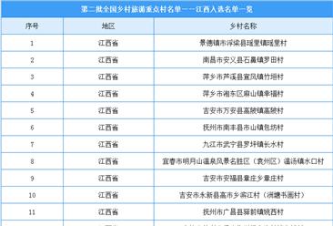 第二批全国乡村旅游重点村名单出炉:江西共25个乡村入选(附图表)