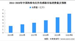 2020年中国热释电红外传感器消费量预测分析(附图表)