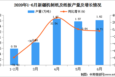 2020年1-6月新疆机制纸及纸板产量为6.87万吨  同比下降6.78%