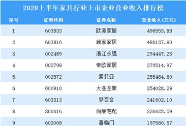 2020上半年家具行业上市企业营业收入排行榜