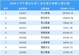 2020上半年教育行业上市企业营业收入排行榜TOP10