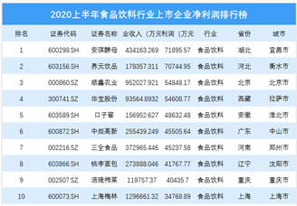 2020上半年食品飲料行業上市企業凈利潤排行榜 TOP100(附榜單)