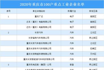 2020年重庆市100户重点工业企业名单:长安汽车等企业上榜(附详细名单)