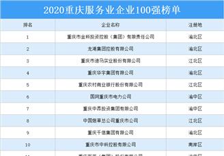 2020年重庆市服务业企业100强排行榜