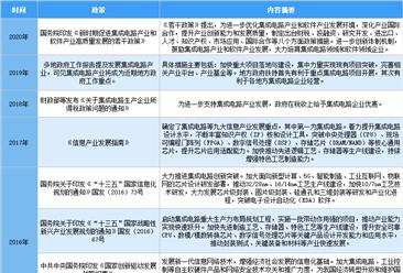2020年半导体硅片行业相关政策汇总一览(表)