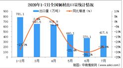 2020年1-7月份全國鋼鐵行業運行情況分析:鋼材進口增速明顯(圖)