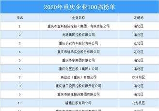 2020年重庆企业100强排行榜