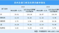 2019年海南科研经费投入情况分析:连续3年保持了两位数增长(图)