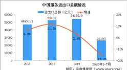 2020年中国服务贸易市场规模情况分析:服务业市场前景广阔(图)
