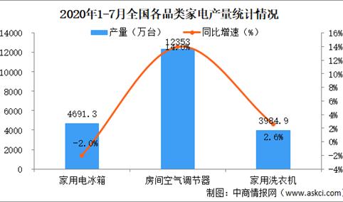 2020年1-7月家电行业运行情况分析:全国家用电器行业营收近7500亿元
