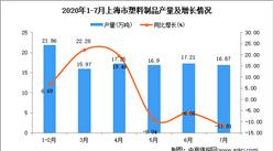 2020年7月上海市塑料制品产量数据统计分析