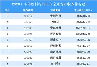 2020上半年饮料行业上市企业营业收入排行榜
