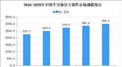 2020年中国半导体分立器件存在问题及发展前景预测分析
