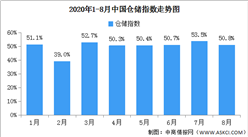 2020年8月中國倉儲指數解讀及后市預測分析(附圖表)