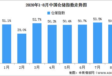 2020年8月中国仓储指数解读及后市预测分析(附图表)