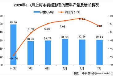 2020年7月上海市初级形态的塑料产量数据统计分析