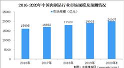 2020年肉制品行业市场规模预测:市场规模将突破2万亿元(图)