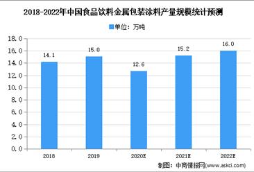 2020年中国食品饮料金属包装涂料市场规模及发展前景预测分析
