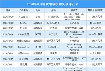2020年8月游戏领域投融资情况分析:战略投资事件最多(附完整名单)
