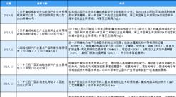 2020年中国半导体制造行业最新政策汇总一览(表)