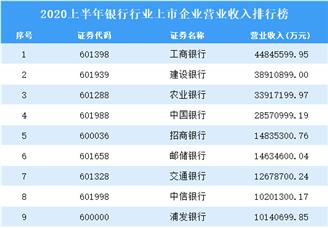 2020上半年银行行业上市企业营业收入排行榜