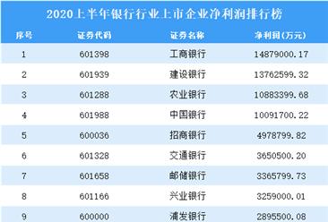 2020上半年银行行业上市企业净利润排行榜