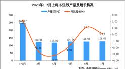 2020年7月上海市生铁产量数据统计分析