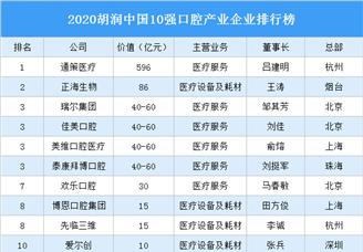 2020胡润中国10强口腔产业企业排行榜