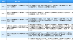2020年中国第三方工程评估行业最新政策汇总一览(表)