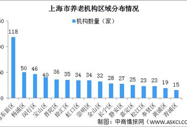 上海市养老服务市场研究报告:养老机构呈集聚分布 黄浦区养老床位紧张(图)