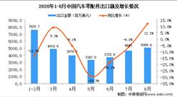 2020年8月中国汽车零配件出口数据统计分析