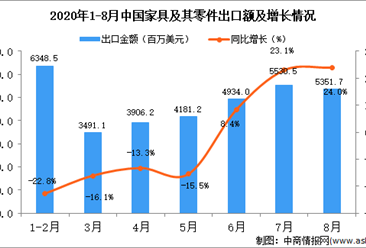 2020年8月中国家具及其零件出口数据统计分析