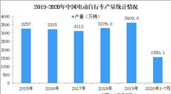 2020年1-7月自行车行业运行情况分析及未来发展趋势预测(图)