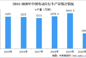 2020年1-7月自行车区域运行环境归纳及明朝发展趋势预测(图)
