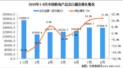 2020年8月中国机电产品出口数据统计分析