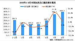 2020年8月中国玩具出口数据统计分析